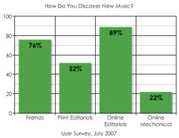 Hype Machine's chart of music discovery