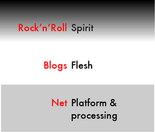 Net, Blogs and Rock'n'Roll presentation: platform, flesh and spirit