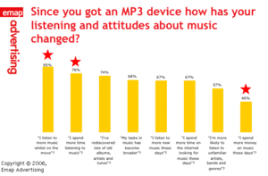 Bar chart of changes in listening and attitudes