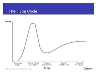 Gartner hype cycle curve